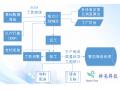 智能制造执行系统(MES系统)